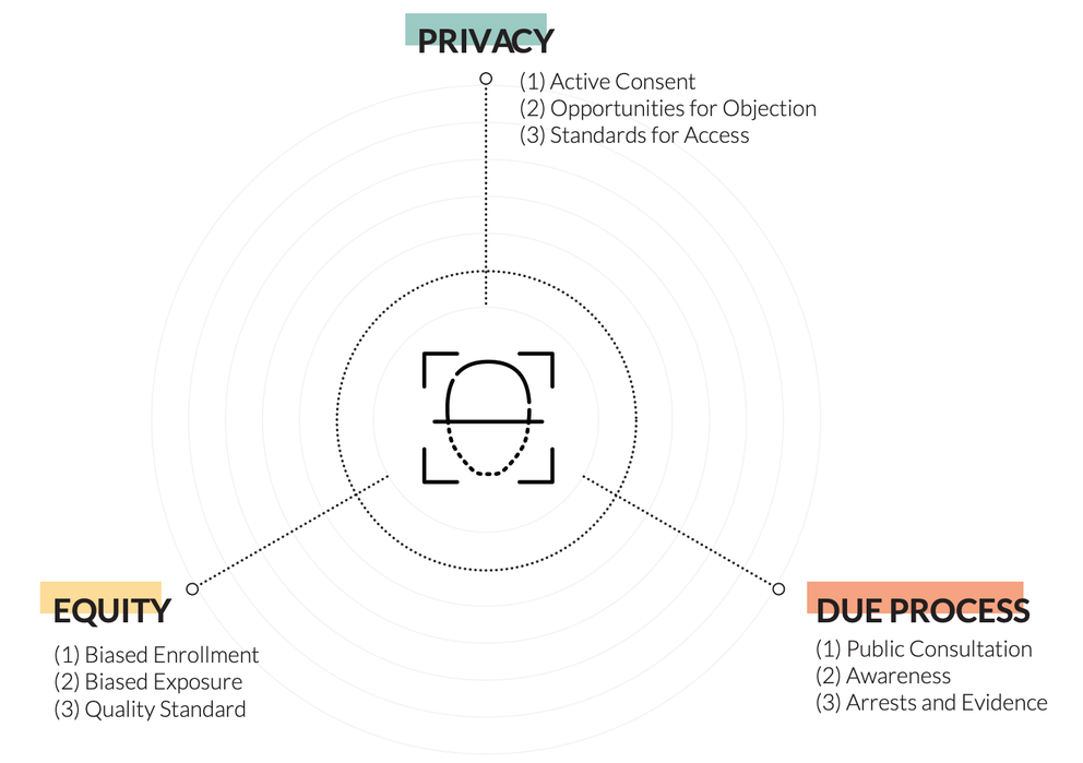Figure 2: Protecting Human Rights while using Facial Recognition Technology