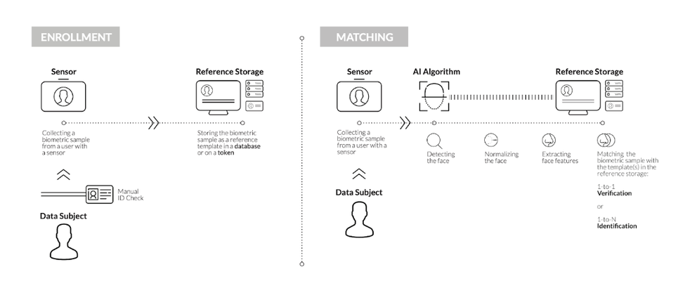 Figure 1: How Facial Recognition Technology Works
